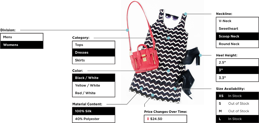 Example details of a single piece of inventory, as seen in the Ragtrades experience. A zig-zag patterned dress is shown, with the specific product category, neckline, color, and material content identified. Size availability is also labeled, showing that extra-small is in stock, and large is out of stock, Also pictured are black shoes with the heel height specifically denoted, and a handbag with the 'Division' indicated as 'Womens'.