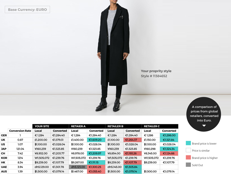 "SKU-level merchandise analysis in the Ragtrades interface. A long, black jacket is shown, with a table below indicating the price of the item, as sold by multiple retailers, in nine different global markets: Germany, the UK, the US, Japan, China, Korea, Hong Kong, the UAE, and Australia. Unusually low prices from certain retailers in certain markets are highlighted green. Unusually high prices are highlighted red. The caption reads ""A comparison of prices from global retailers, converted into Euro."""